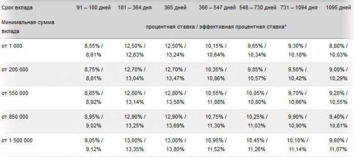 если положить 200000 тысяч рублей в банк какие будут проценты по вкладу