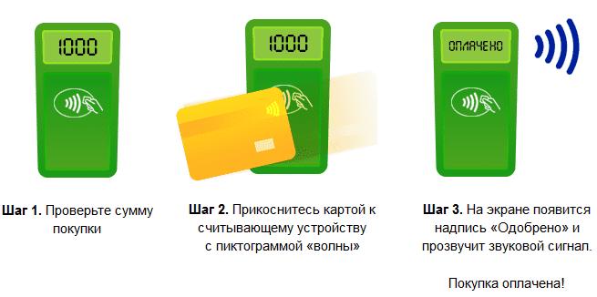 срочный выпуск карты сбербанка