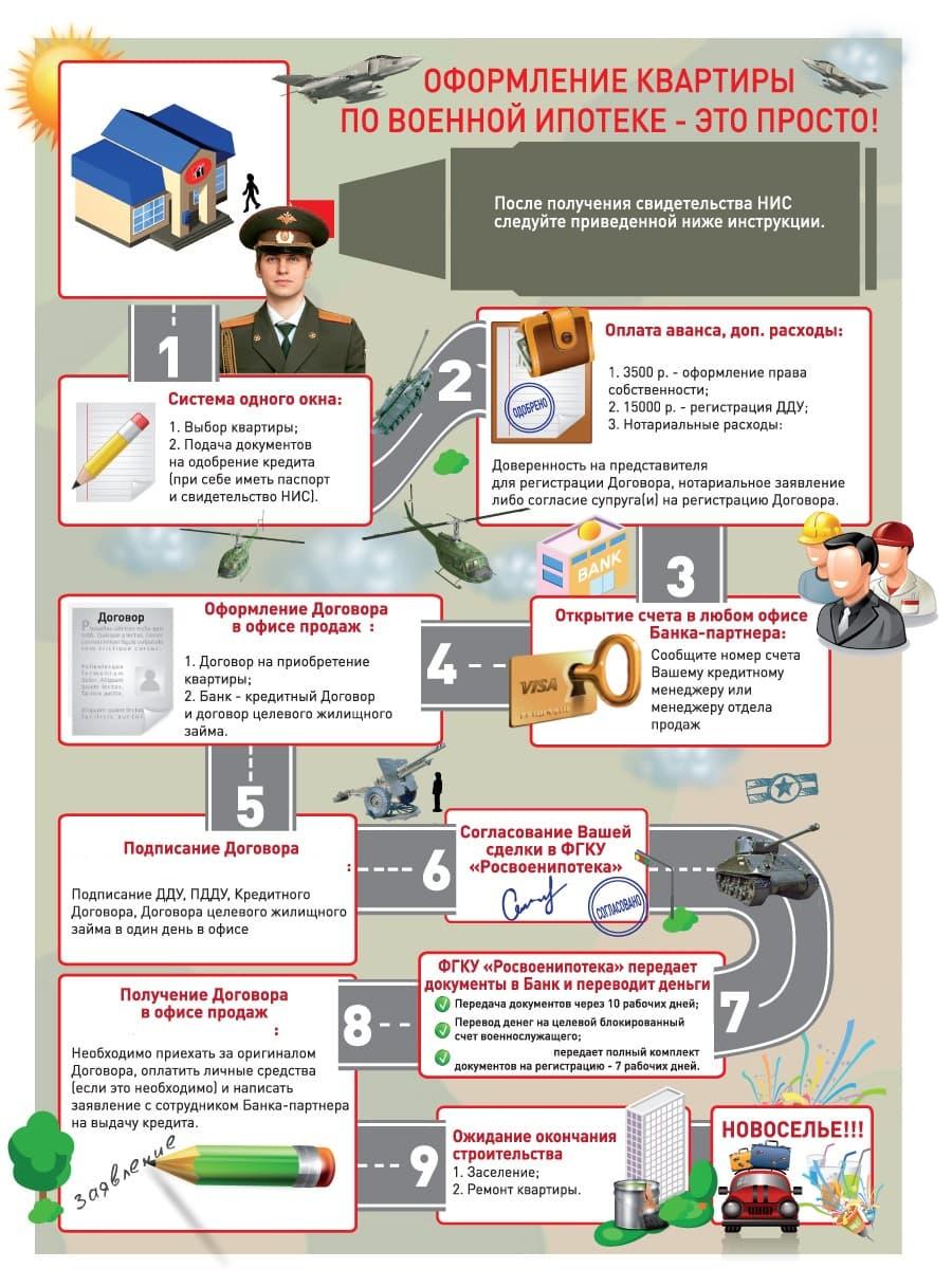 Как получить военную ипотеку