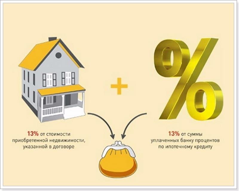 Виды налогового вычета по ипотечному кредиту