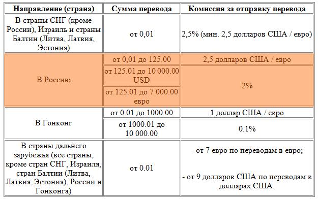 Комиссия MoneyGram
