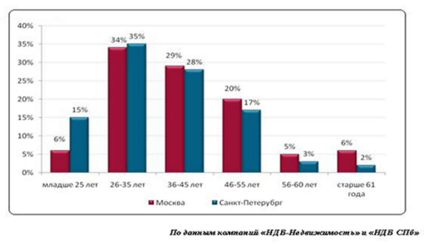 До какого возраста дают ипотеку на жилье: ограничения в Сбербанке и других банках 0