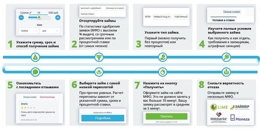Займ на карту онлайн краснодарский край кредит на открытие бизнеса