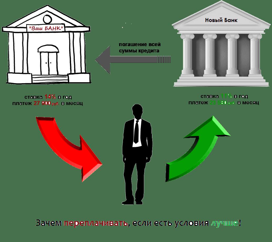 Как быстрее погасить ипотеку 0