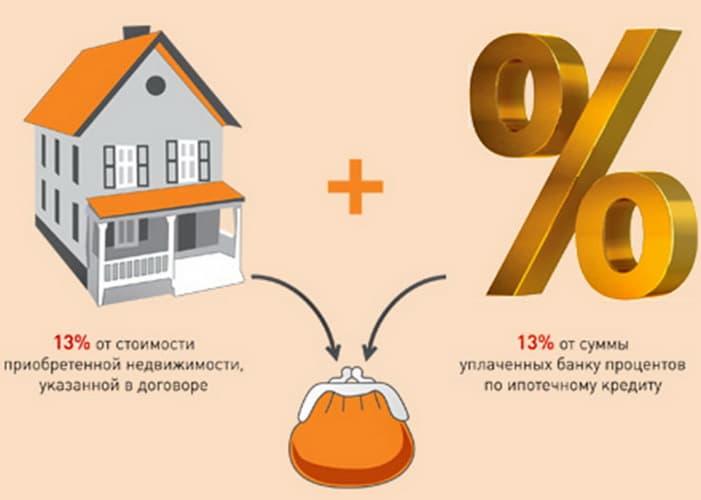 компенсация ндфл за ипотеку неотрывно