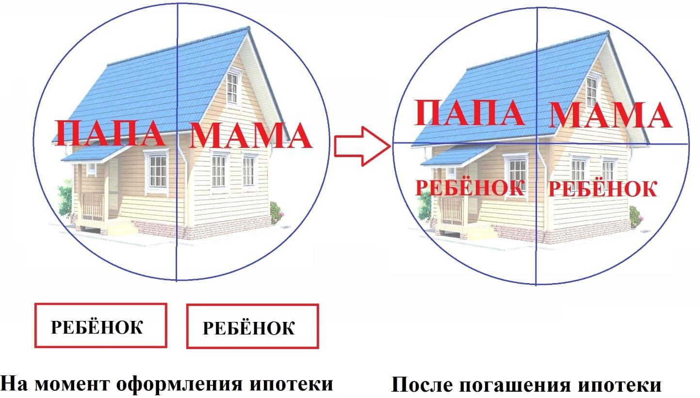 Как проходит выделение долей детям после погашения ипотеки материнским капиталом 1