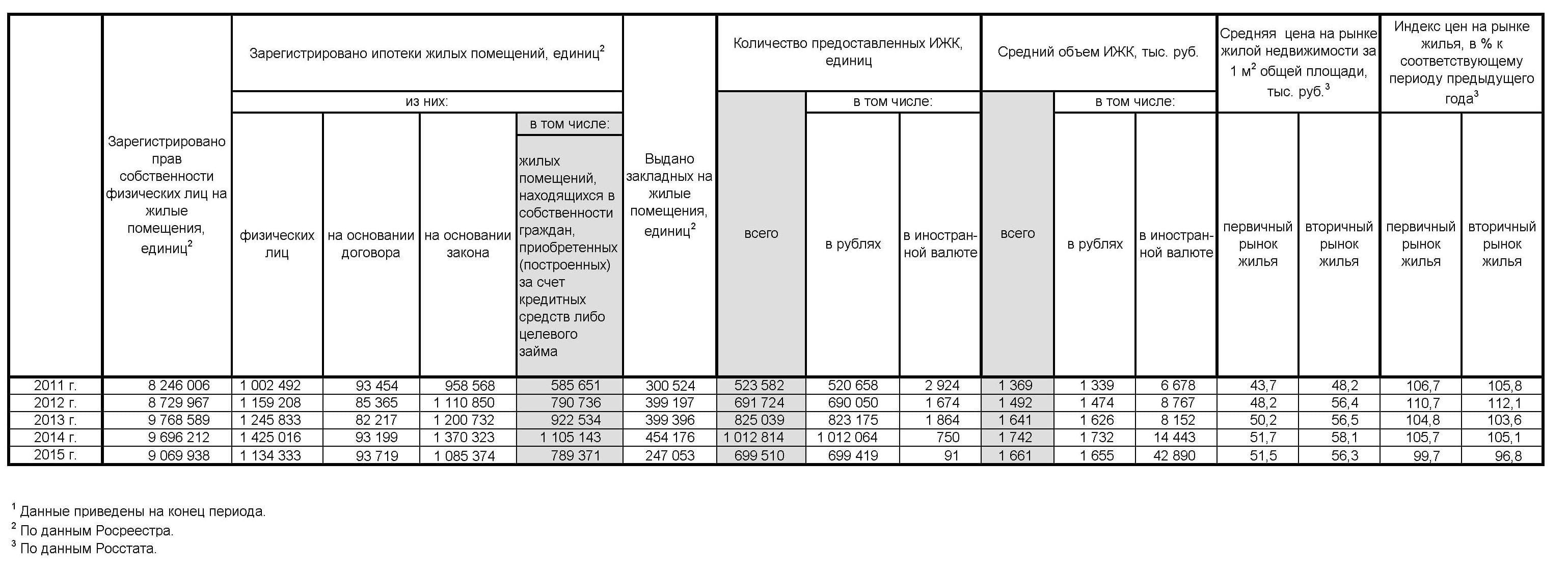 Правила государственной регистрации договора ипотеки: сроки и госпошлина 0
