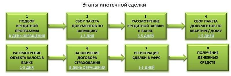 Ипотека: что это такое простыми словами — 3 условия выгодного оформления 0