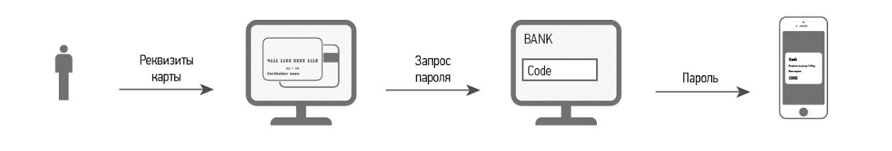 Общий принцип работы технологии 3-D Secure