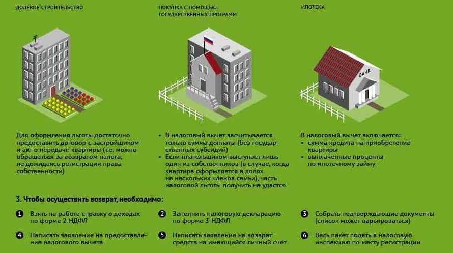 Налоговый вычет по процентам для владельцев квартир, приобретенных в ипотеку 1