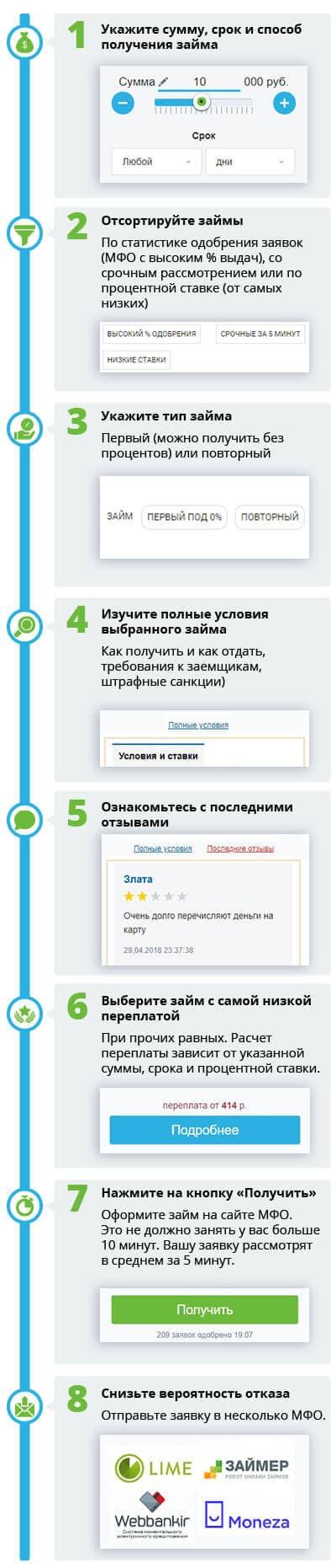 Как выбрать займ 2 000 рублей
