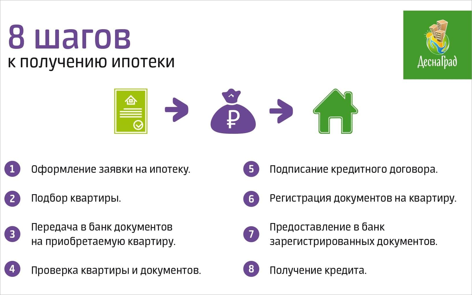 Заявка на эпотеку i онлайн кредит в сбербанке время